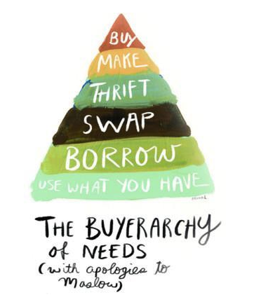 The Buerarchy of Needs
